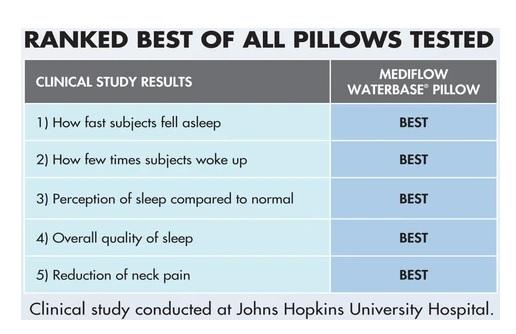 美國The Johns Hopkins University School of Medicine 曾進行水枕、圓柱枕頭、一般枕頭研究,發現mediflow水枕不論在改善清晨頸痛、減低痛楚密度方面均有顯著改善,並可改善睡眠質素。